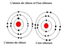 Structure electronique du fluor
